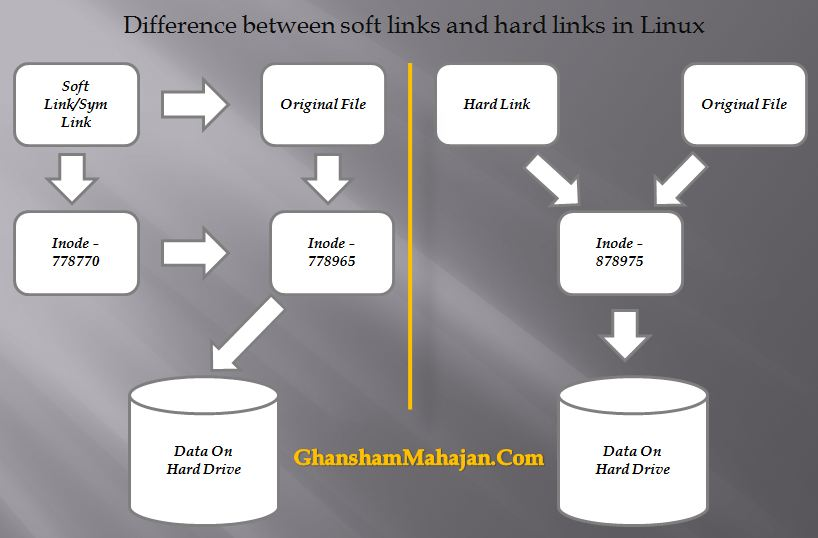 Difference Between Soft Links And Hard Links In Linux Ghansham Mahajan